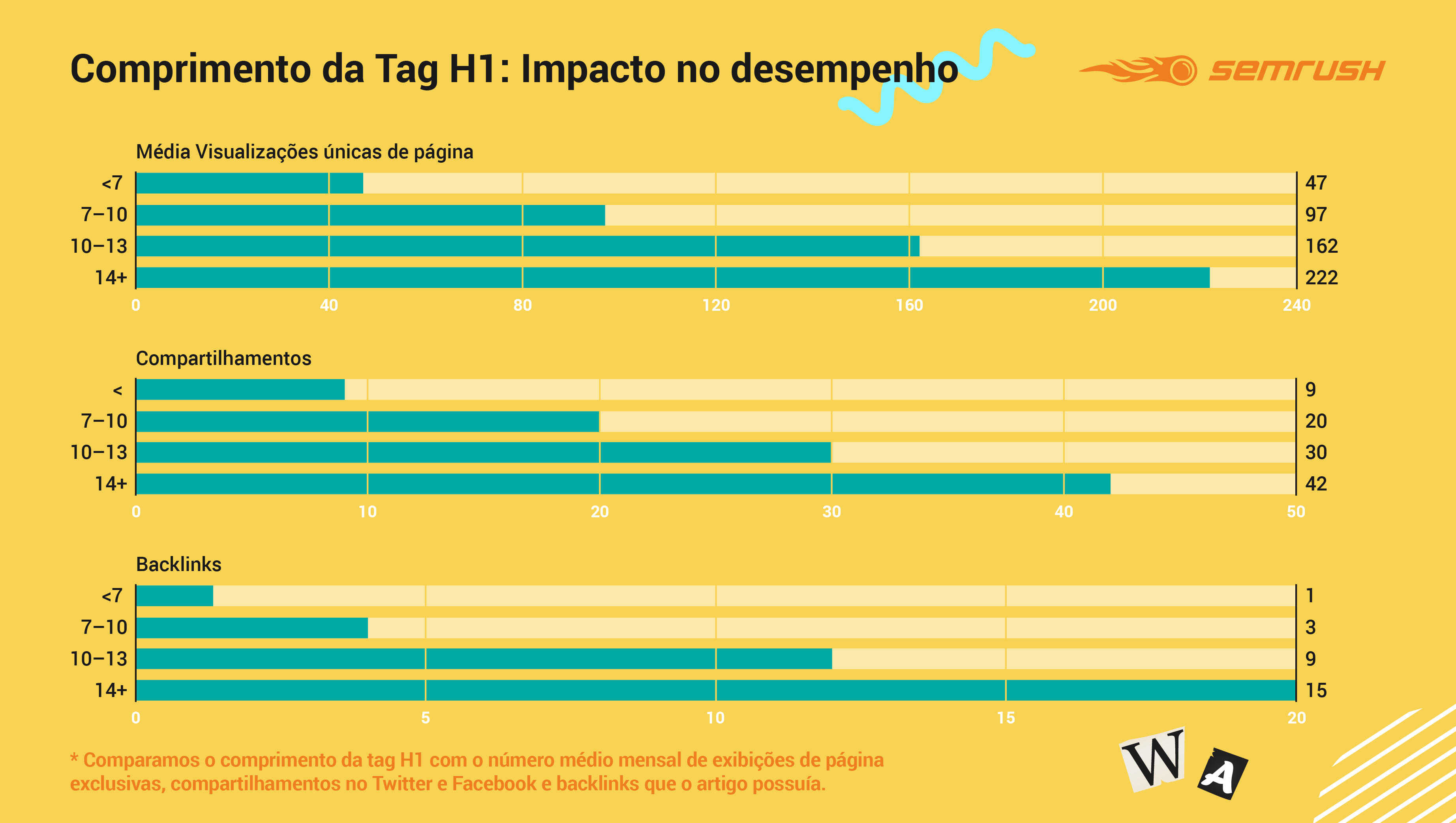 H1 Tag Length Impact on Performance